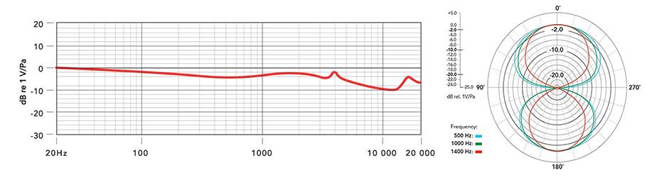 میکروفون Rode NTR   خرید میکروفون رود Rode NTR   NTR دارای صدایی بسیار شفاف و تمیز می باشد و می تواند جزئی ترین صداها را برای شما دریافت کند   کالا استودیو